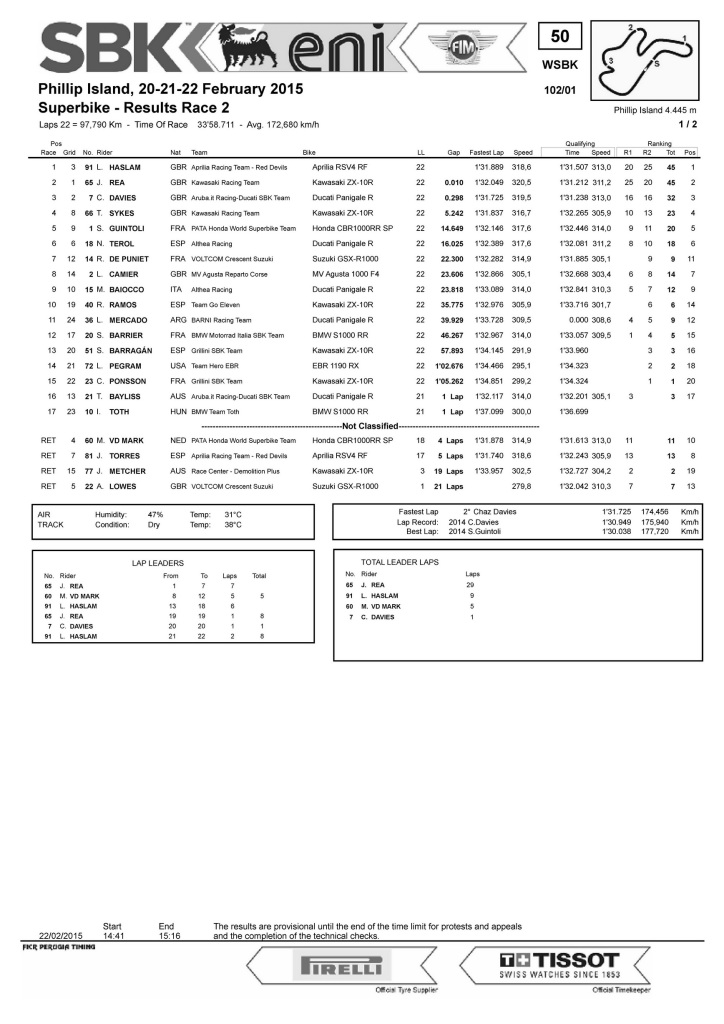 Results phillips island race 2 2015_Pagina_1_resize