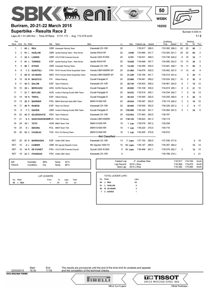WorldSBK_Race_2 thai_Pagina_01_resize