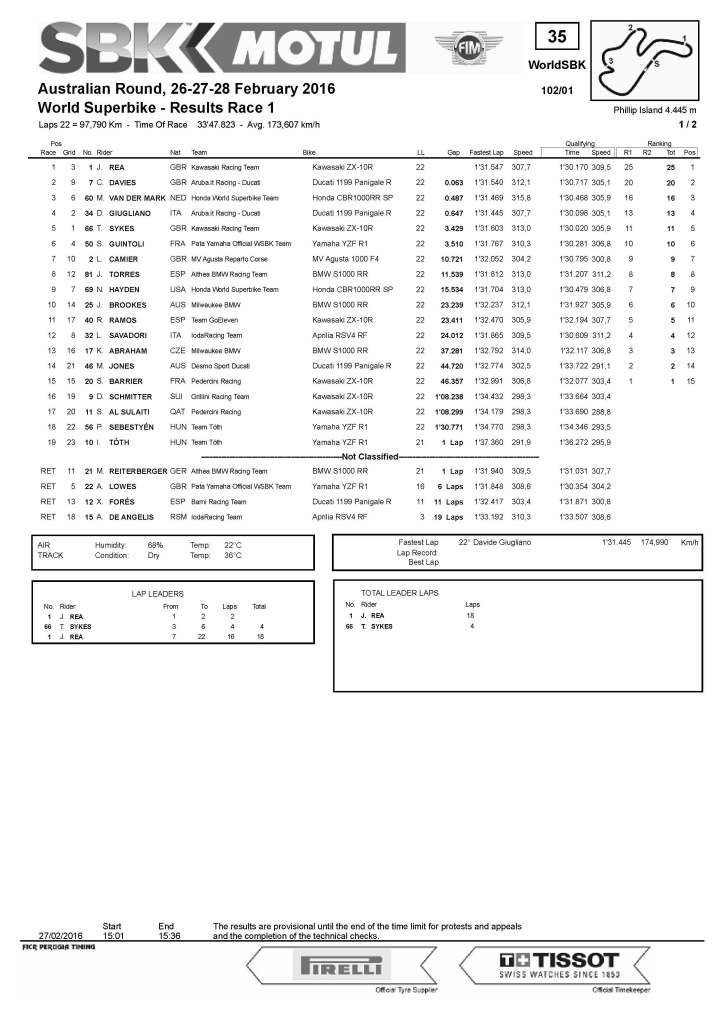 Results-Superbike-Race 1-Yamaha Finance Australian Round_Pagina_1