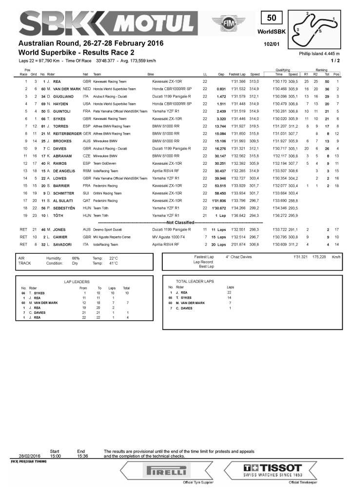 Results-Superbike-Race 2-Yamaha Finance Australian Round_Pagina_1